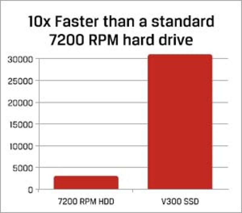 De 10 ori mai rapid decat un hard disk